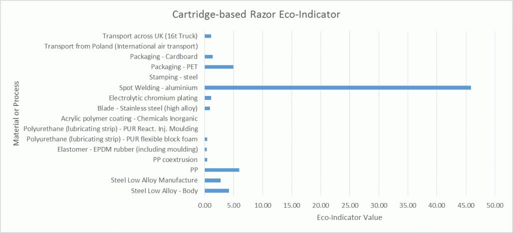 gillette-eco-indicator-1024x466