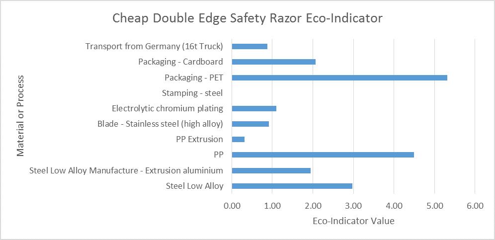 old-school-razor-eco-indicator